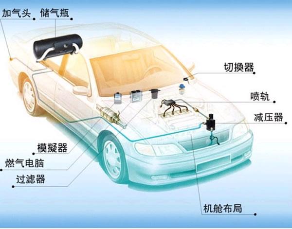 汽车油改气基本知识